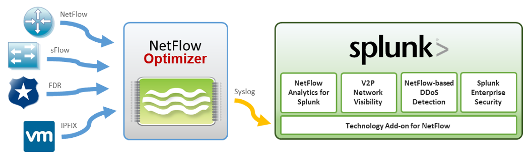 Splunk NetFlow Integration