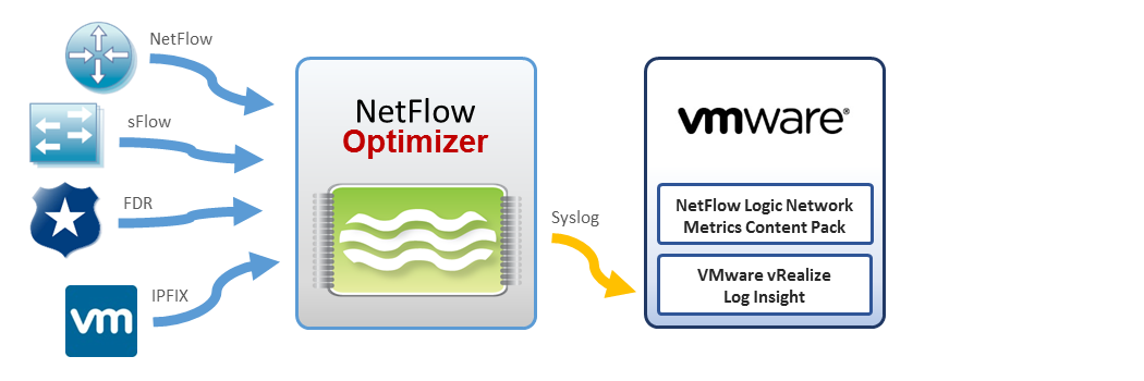 VMware NetFlow Integration